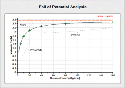 Typical Fall of Potential (FOP) Response